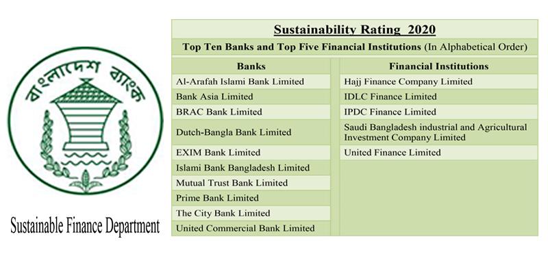 Sustainability Rating 2020